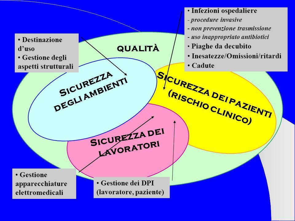 Sicurezza dei pazienti (rischio clinico) Sicurezza dei lavoratori Sicurezza degli ambienti qualità Infezioni ospedaliere - procedure invasive - non pr