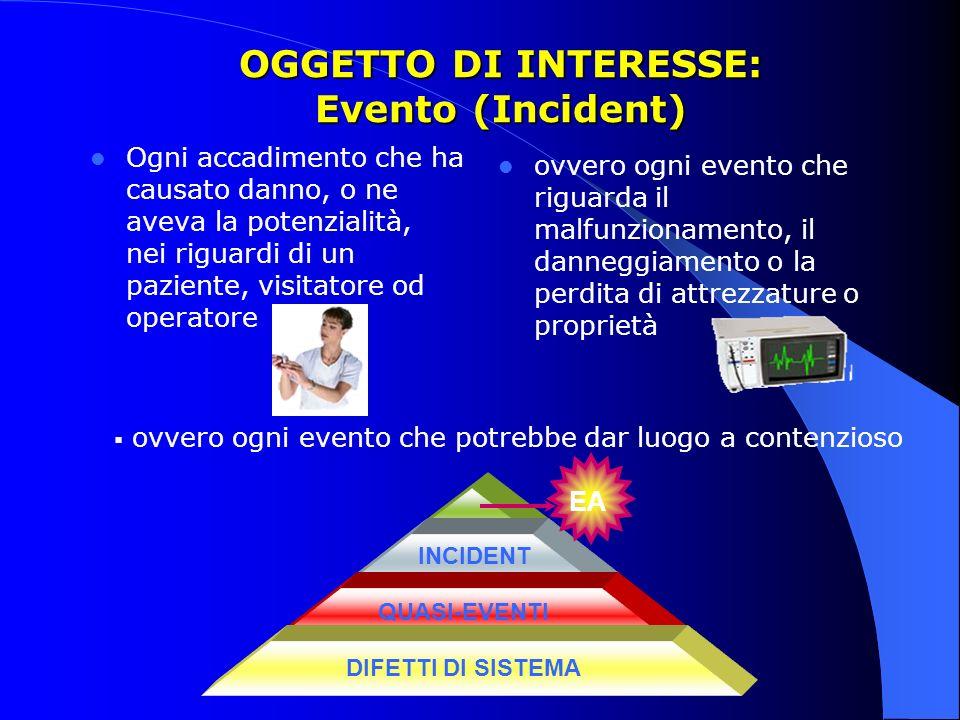 OGGETTO DI INTERESSE: Evento (Incident) Ogni accadimento che ha causato danno, o ne aveva la potenzialità, nei riguardi di un paziente, visitatore od