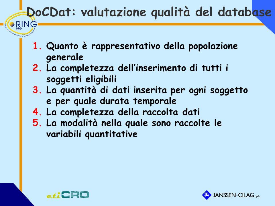 DoCDat: valutazione qualità del database 1.Quanto è rappresentativo della popolazione generale 2.La completezza dellinserimento di tutti i soggetti eligibili 3.La quantità di dati inserita per ogni soggetto e per quale durata temporale 4.La completezza della raccolta dati 5.La modalità nella quale sono raccolte le variabili quantitative