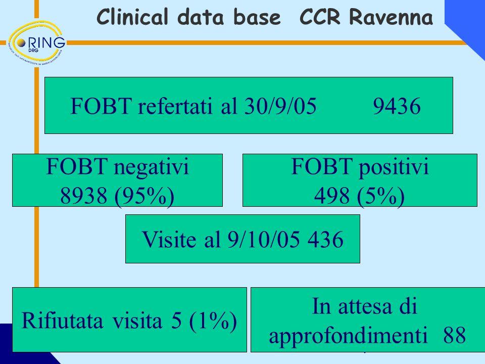 FOBT refertati al 30/9/05 9436 FOBT negativi 8938 (95%) FOBT positivi 498 (5%) Visite al 9/10/05 436 Rifiutata visita 5 (1%) In attesa di approfondimenti 88 Clinical data base CCR Ravenna