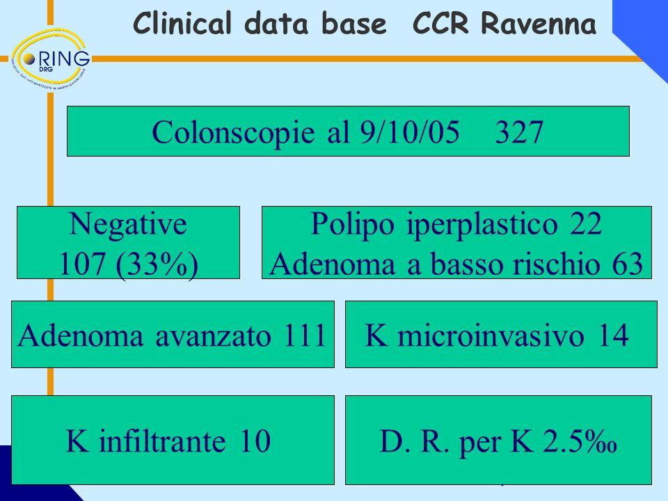 Colonscopie al 9/10/05 327 Negative 107 (33%) Polipo iperplastico 22 Adenoma a basso rischio 63 Adenoma avanzato 111 K infiltrante 10D.