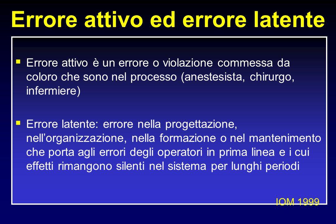 Errore attivo ed errore latente Errore attivo è un errore o violazione commessa da coloro che sono nel processo (anestesista, chirurgo, infermiere) Er