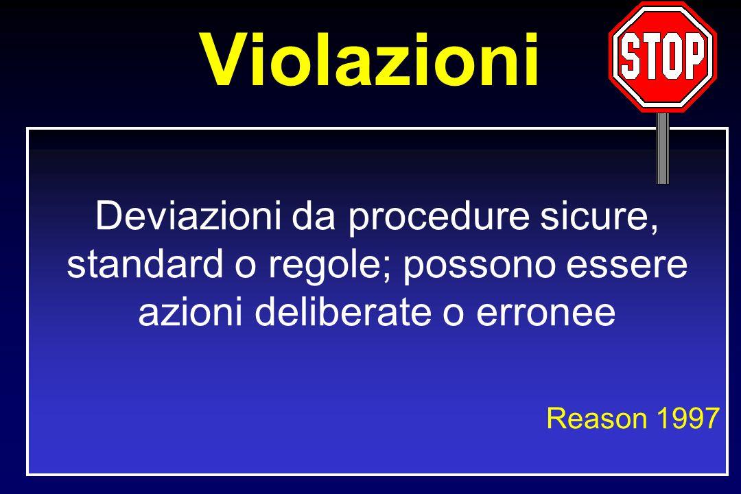 Violazioni Deviazioni da procedure sicure, standard o regole; possono essere azioni deliberate o erronee Reason 1997