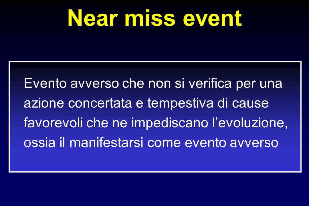 Near miss event Evento avverso che non si verifica per una azione concertata e tempestiva di cause favorevoli che ne impediscano levoluzione, ossia il