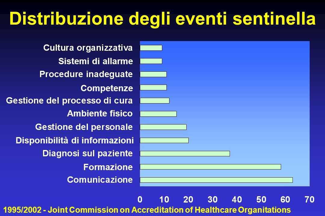 Distribuzione degli eventi sentinella Formazione Disponibilità di informazioni Ambiente fisico Competenze Sistemi di allarme 1995/2002 - Joint Commission on Accreditation of Healthcare Organitations