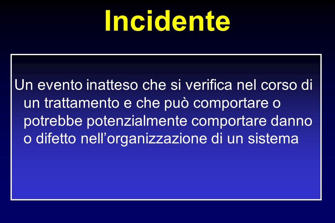 Incidente Un evento inatteso che si verifica nel corso di un trattamento e che può comportare o potrebbe potenzialmente comportare danno o difetto nel