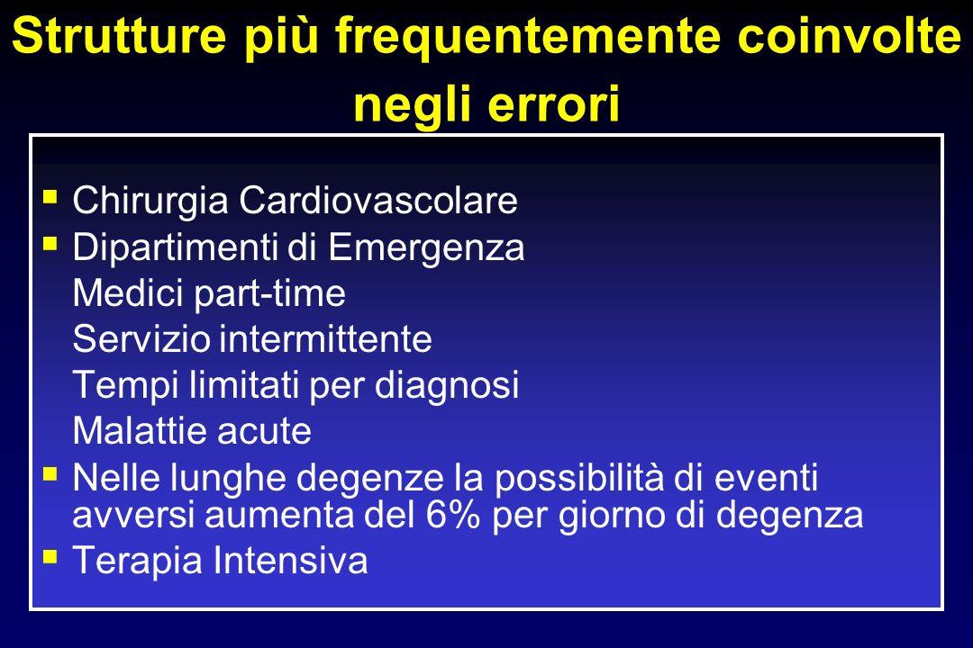 Strutture più frequentemente coinvolte negli errori Chirurgia Cardiovascolare Dipartimenti di Emergenza Medici part-time Servizio intermittente Tempi