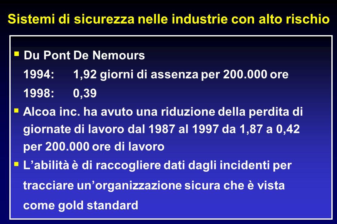 Sistemi di sicurezza nelle industrie con alto rischio Du Pont De Nemours 1994:1,92 giorni di assenza per 200.000 ore 1998:0,39 Alcoa inc. ha avuto una