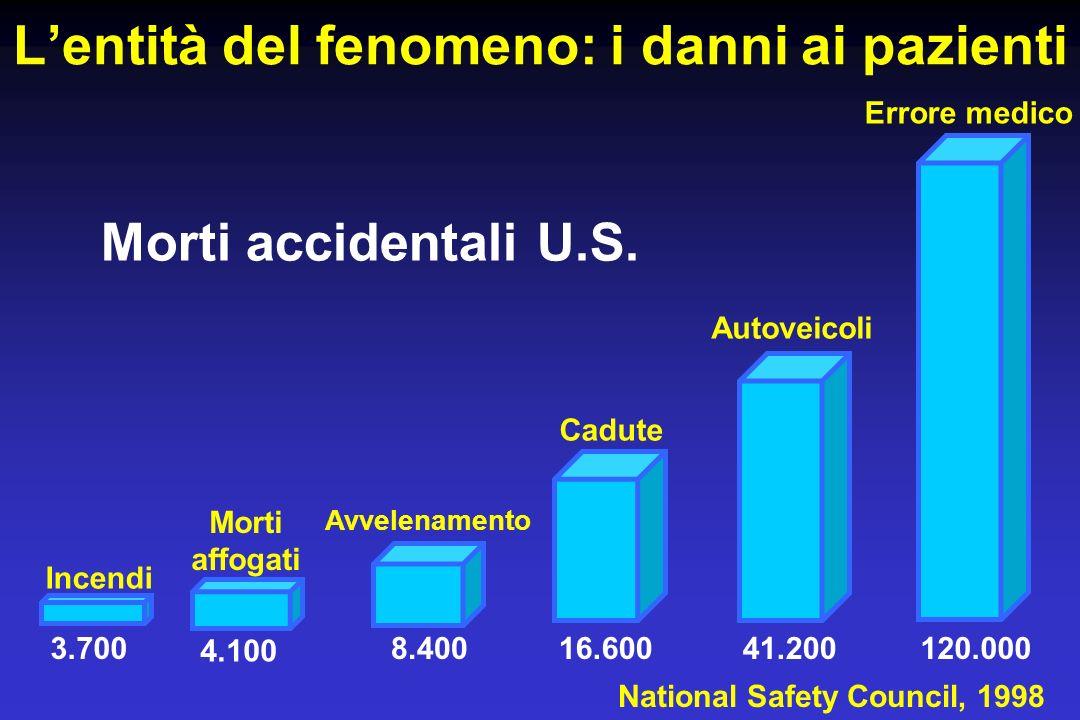 Lentità del fenomeno: i danni ai pazienti 120.00041.20016.6008.400 Morti accidentali U.S. Incendi Morti affogati Avvelenamento Cadute Autoveicoli Erro
