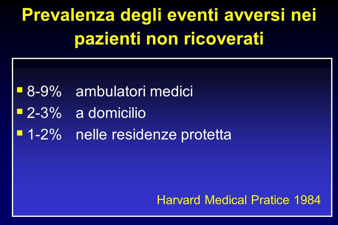 Prevalenza degli eventi avversi nei pazienti non ricoverati 8-9%ambulatori medici 2-3% a domicilio 1-2%nelle residenze protetta Harvard Medical Pratice 1984