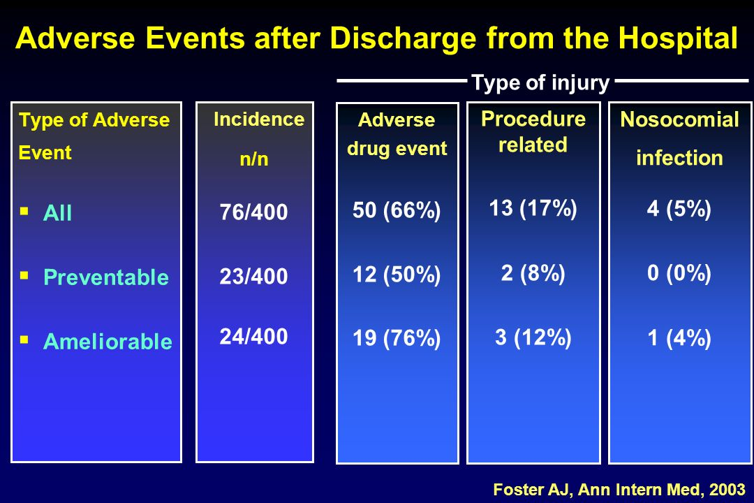 Adverse Events after Discharge from the Hospital Type of Adverse Event All Preventable Ameliorable Adverse drug event 50 (66%) 12 (50%) 19 (76%) Procedure related 13 (17%) 2 (8%) 3 (12%) Nosocomial infection 4 (5%) 0 (0%) 1 (4%) Incidence n/n 76/400 23/400 24/400 Foster AJ, Ann Intern Med, 2003 Type of injury