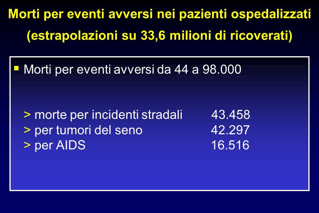 Morti per eventi avversi nei pazienti ospedalizzati (estrapolazioni su 33,6 milioni di ricoverati) Morti per eventi avversi da 44 a 98.000 > morte per incidenti stradali 43.458 > per tumori del seno 42.297 > per AIDS 16.516