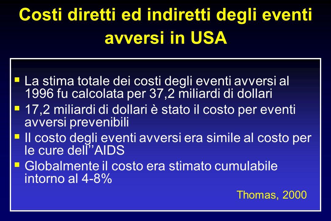 Costi diretti ed indiretti degli eventi avversi in USA La stima totale dei costi degli eventi avversi al 1996 fu calcolata per 37,2 miliardi di dollar