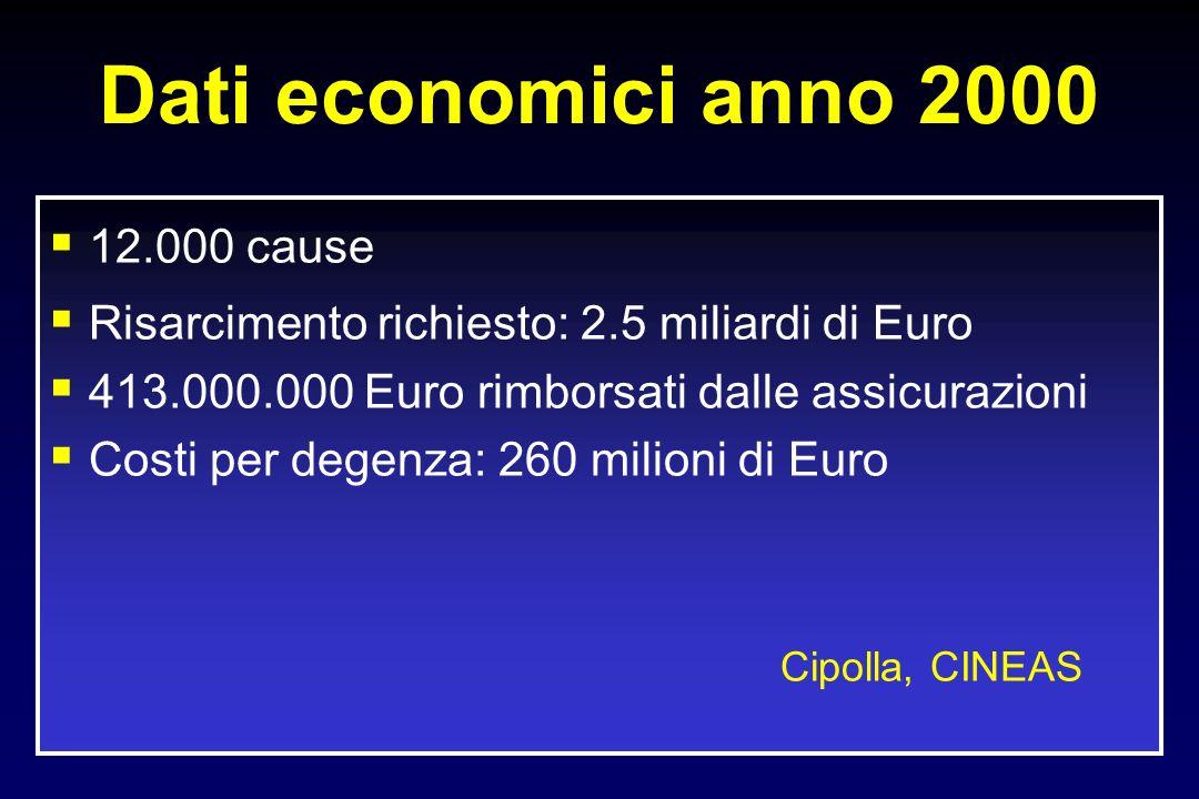 Dati economici anno 2000 12.000 cause Risarcimento richiesto: 2.5 miliardi di Euro 413.000.000 Euro rimborsati dalle assicurazioni Costi per degenza: