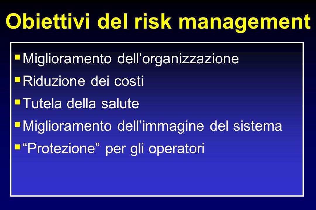 Obiettivi del risk management Miglioramento dellorganizzazione Riduzione dei costi Tutela della salute Miglioramento dellimmagine del sistema Protezio