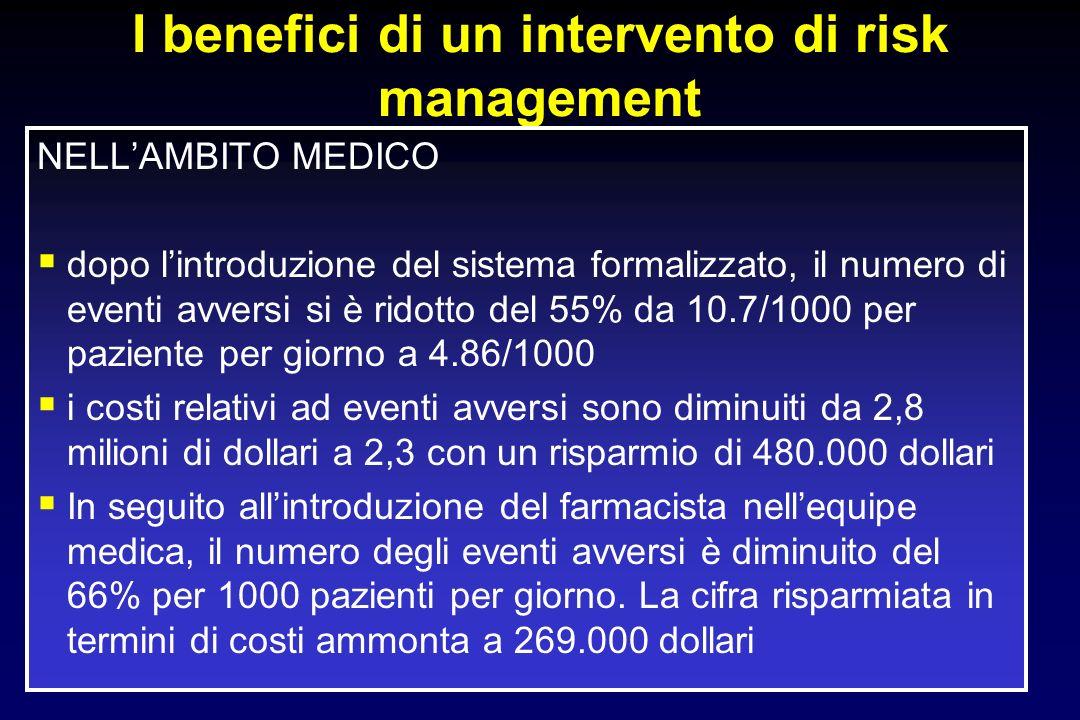 I benefici di un intervento di risk management NELLAMBITO MEDICO dopo lintroduzione del sistema formalizzato, il numero di eventi avversi si è ridotto del 55% da 10.7/1000 per paziente per giorno a 4.86/1000 i costi relativi ad eventi avversi sono diminuiti da 2,8 milioni di dollari a 2,3 con un risparmio di 480.000 dollari In seguito allintroduzione del farmacista nellequipe medica, il numero degli eventi avversi è diminuito del 66% per 1000 pazienti per giorno.