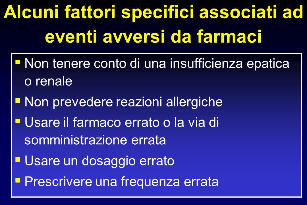 Alcuni fattori specifici associati ad eventi avversi da farmaci Non tenere conto di una insufficienza epatica o renale Non prevedere reazioni allergiche Usare il farmaco errato o la via di somministrazione errata Usare un dosaggio errato Prescrivere una frequenza errata