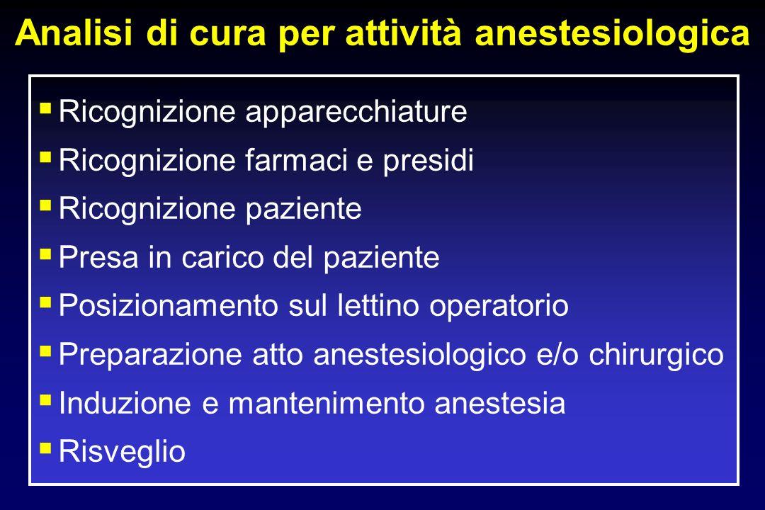 Analisi di cura per attività anestesiologica Ricognizione apparecchiature Ricognizione farmaci e presidi Ricognizione paziente Presa in carico del paziente Posizionamento sul lettino operatorio Preparazione atto anestesiologico e/o chirurgico Induzione e mantenimento anestesia Risveglio
