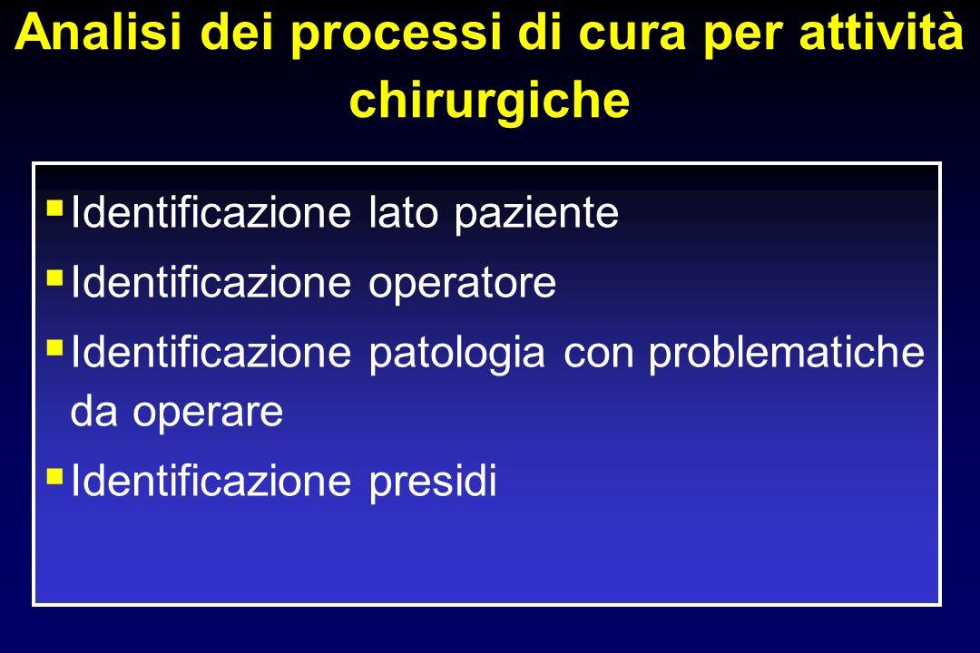 Analisi dei processi di cura per attività chirurgiche Identificazione lato paziente Identificazione operatore Identificazione patologia con problemati