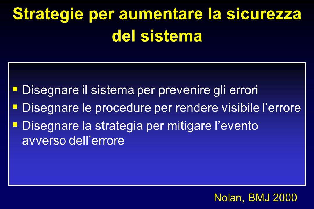 Strategie per aumentare la sicurezza del sistema Disegnare il sistema per prevenire gli errori Disegnare le procedure per rendere visibile lerrore Disegnare la strategia per mitigare levento avverso dellerrore Nolan, BMJ 2000