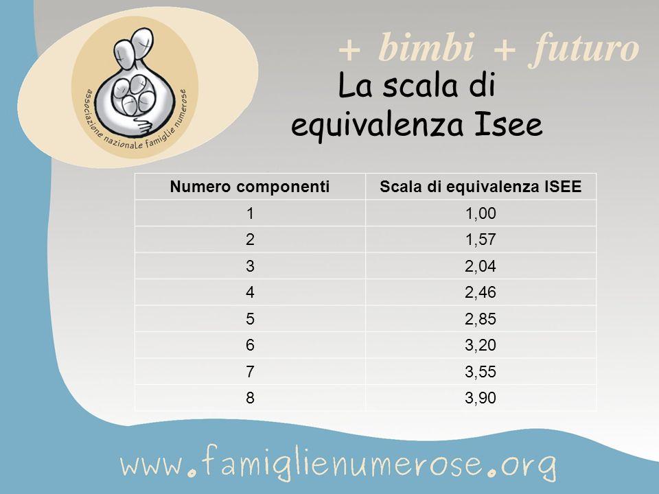 La scala di equivalenza Isee Numero componentiScala di equivalenza ISEE 11,00 21,57 32,04 42,46 52,85 63,20 73,55 83,90