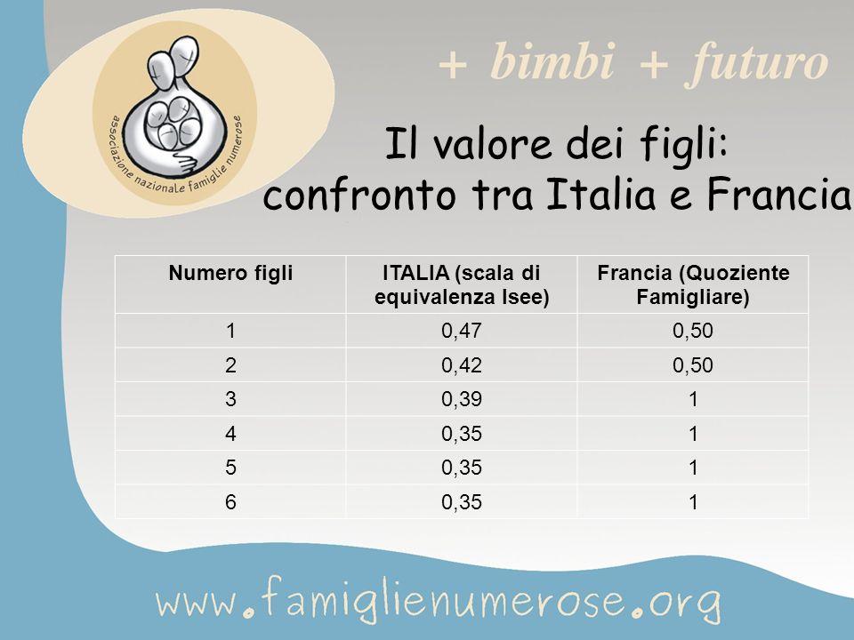 Il valore dei figli: confronto tra Italia e Francia Numero figliITALIA (scala di equivalenza Isee) Francia (Quoziente Famigliare) 10,470,50 20,420,50