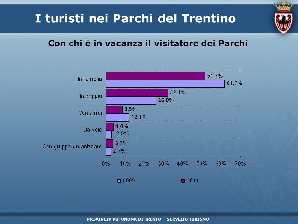 PROVINCIA AUTONOMA DI TRENTO - SERVIZIO TURISMO I turisti nei Parchi del Trentino Con chi è in vacanza il visitatore dei Parchi