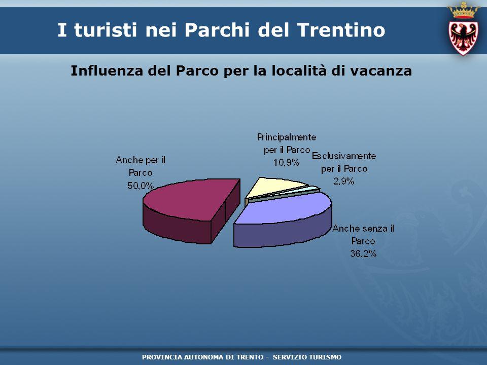 PROVINCIA AUTONOMA DI TRENTO - SERVIZIO TURISMO I turisti nei Parchi del Trentino Influenza del Parco per la località di vacanza