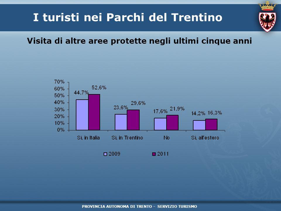 PROVINCIA AUTONOMA DI TRENTO - SERVIZIO TURISMO I turisti nei Parchi del Trentino Visita di altre aree protette negli ultimi cinque anni