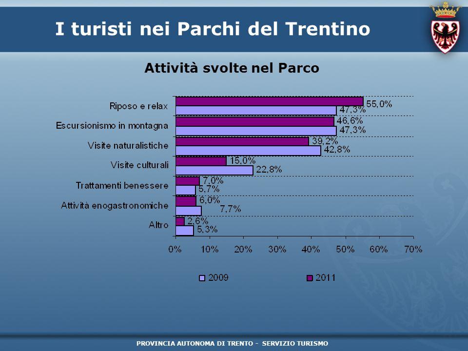 PROVINCIA AUTONOMA DI TRENTO - SERVIZIO TURISMO I turisti nei Parchi del Trentino Attività svolte nel Parco