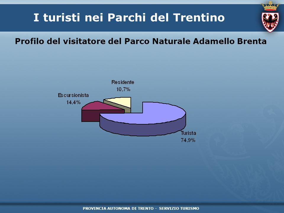 PROVINCIA AUTONOMA DI TRENTO - SERVIZIO TURISMO I turisti nei Parchi del Trentino Profilo del visitatore del Parco Naturale Adamello Brenta