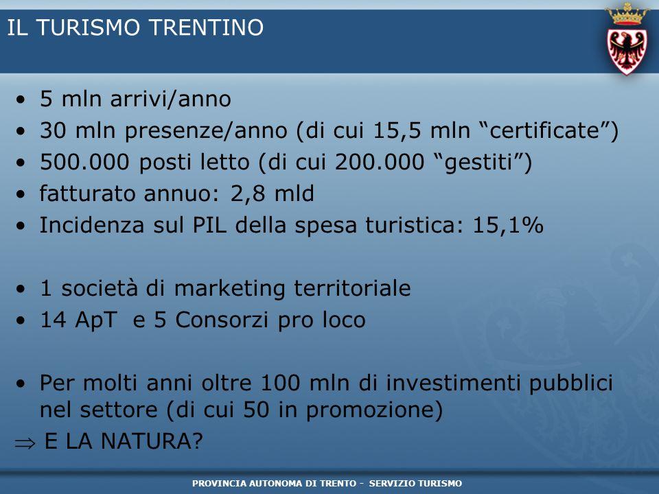 PROVINCIA AUTONOMA DI TRENTO - SERVIZIO TURISMO IL TURISMO TRENTINO 5 mln arrivi/anno 30 mln presenze/anno (di cui 15,5 mln certificate) 500.000 posti