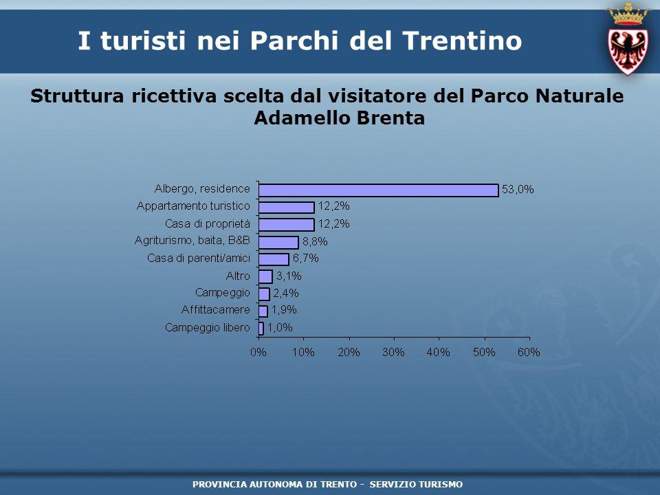 PROVINCIA AUTONOMA DI TRENTO - SERVIZIO TURISMO I turisti nei Parchi del Trentino Struttura ricettiva scelta dal visitatore del Parco Naturale Adamell