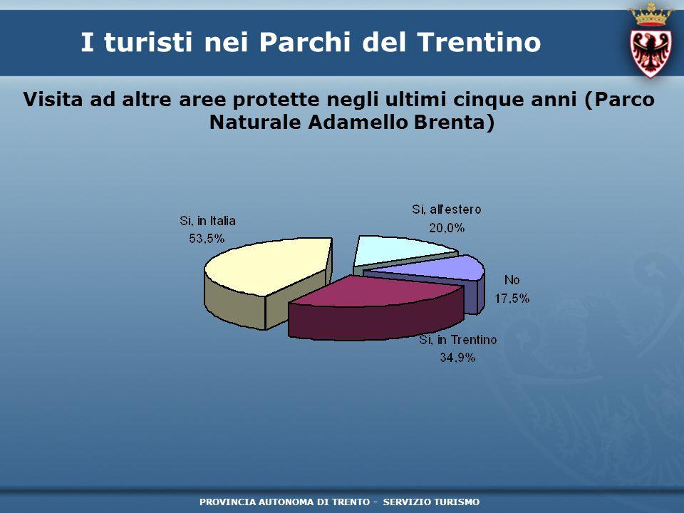 PROVINCIA AUTONOMA DI TRENTO - SERVIZIO TURISMO I turisti nei Parchi del Trentino Visita ad altre aree protette negli ultimi cinque anni (Parco Natura