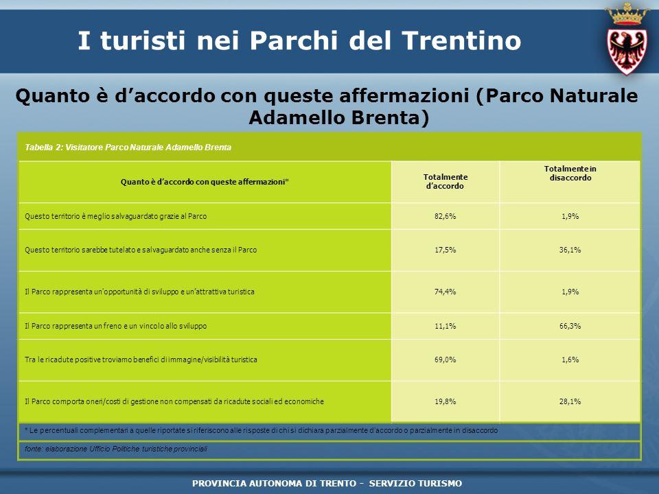 PROVINCIA AUTONOMA DI TRENTO - SERVIZIO TURISMO I turisti nei Parchi del Trentino Quanto è daccordo con queste affermazioni (Parco Naturale Adamello B