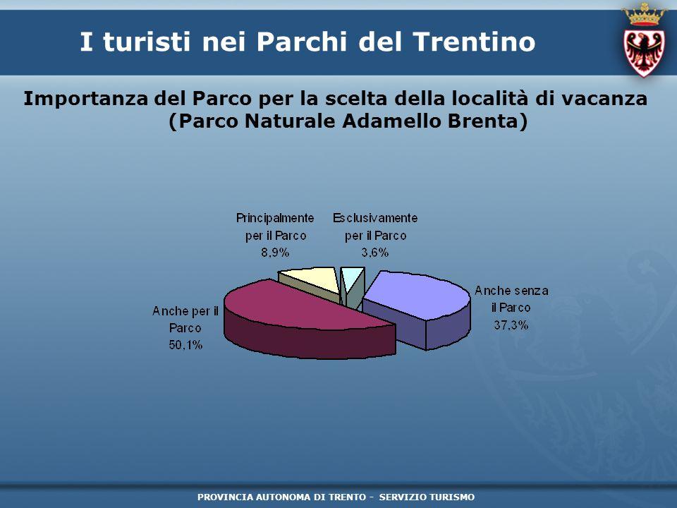 PROVINCIA AUTONOMA DI TRENTO - SERVIZIO TURISMO I turisti nei Parchi del Trentino Importanza del Parco per la scelta della località di vacanza (Parco