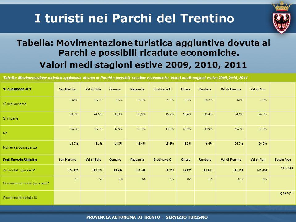 PROVINCIA AUTONOMA DI TRENTO - SERVIZIO TURISMO I turisti nei Parchi del Trentino Tabella: Movimentazione turistica aggiuntiva dovuta ai Parchi e poss
