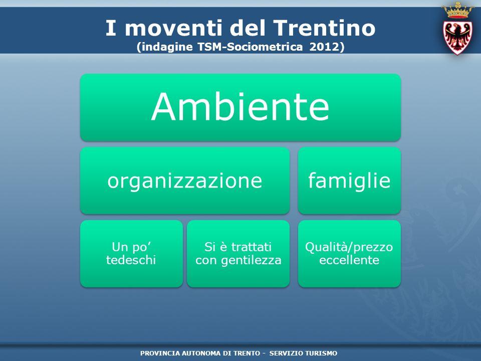 PROVINCIA AUTONOMA DI TRENTO - SERVIZIO TURISMO I moventi del Trentino (indagine TSM-Sociometrica 2012) Ambiente organizzazione Un po tedeschi Si è tr