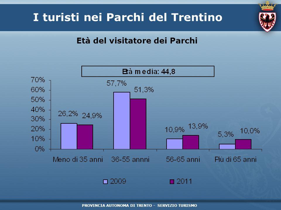 PROVINCIA AUTONOMA DI TRENTO - SERVIZIO TURISMO I turisti nei Parchi del Trentino Quanto è daccordo con queste affermazioni (Parco Naturale Adamello Brenta) Tabella 2: Visitatore Parco Naturale Adamello Brenta Quanto è daccordo con queste affermazioni* Totalmente daccordo Totalmente in disaccordo Questo territorio è meglio salvaguardato grazie al Parco82,6%1,9% Questo territorio sarebbe tutelato e salvaguardato anche senza il Parco17,5%36,1% Il Parco rappresenta un opportunità di sviluppo e unattrattiva turistica74,4%1,9% Il Parco rappresenta un freno e un vincolo allo sviluppo11,1%66,3% Tra le ricadute positive troviamo benefici di immagine/visibilità turistica69,0%1,6% Il Parco comporta oneri/costi di gestione non compensati da ricadute sociali ed economiche19,8%28,1% * Le percentuali complementari a quelle riportate si riferiscono alle risposte di chi si dichiara parzialmente daccordo o parzialmente in disaccordo fonte: elaborazione Ufficio Politiche turistiche provinciali