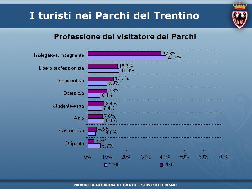 PROVINCIA AUTONOMA DI TRENTO - SERVIZIO TURISMO I turisti nei Parchi del Trentino Tipologia del visitatore dei Parchi