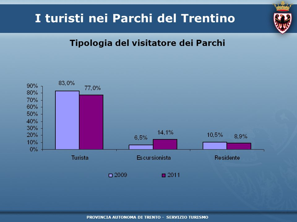 PROVINCIA AUTONOMA DI TRENTO - SERVIZIO TURISMO I turisti nei Parchi del Trentino Struttura ricettiva scelta dal visitatore dei Parchi