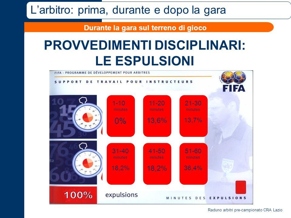 Raduno arbitri pre-campionato CRA Lazio Larbitro: prima, durante e dopo la gara PROVVEDIMENTI DISCIPLINARI: LE ESPULSIONI Durante la gara sul terreno di gioco 1-10 minutes 0% 21-30 minutes 13,7% 11-20 minutes 13,6% 31-40 minutes 18,2% 51-60 minutes 36,4% 41-50 minutes 18,2%
