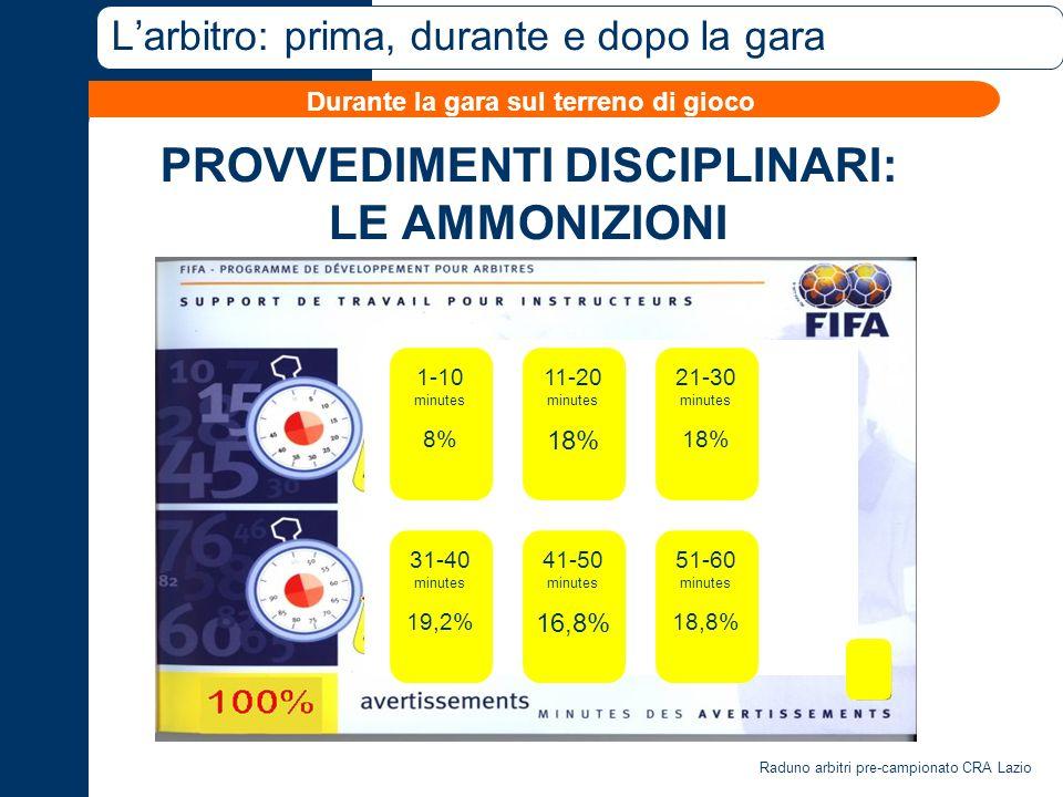 Raduno arbitri pre-campionato CRA Lazio Larbitro: prima, durante e dopo la gara PROVVEDIMENTI DISCIPLINARI: LE AMMONIZIONI Durante la gara sul terreno di gioco 1-10 minutes 8% 21-30 minutes 18% 11-20 minutes 18% 31-40 minutes 19,2% 51-60 minutes 18,8% 41-50 minutes 16,8%