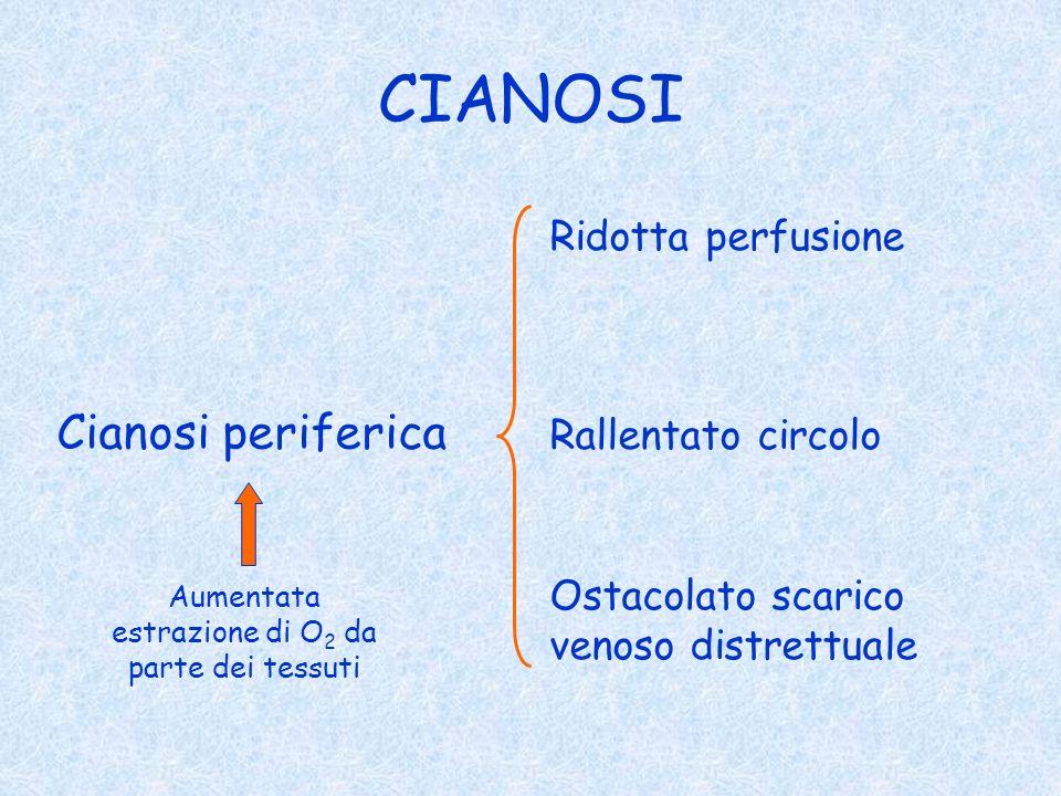 CIANOSI Cianosi periferica Ridotta perfusione Ostacolato scarico venoso distrettuale Aumentata estrazione di O 2 da parte dei tessuti Rallentato circo