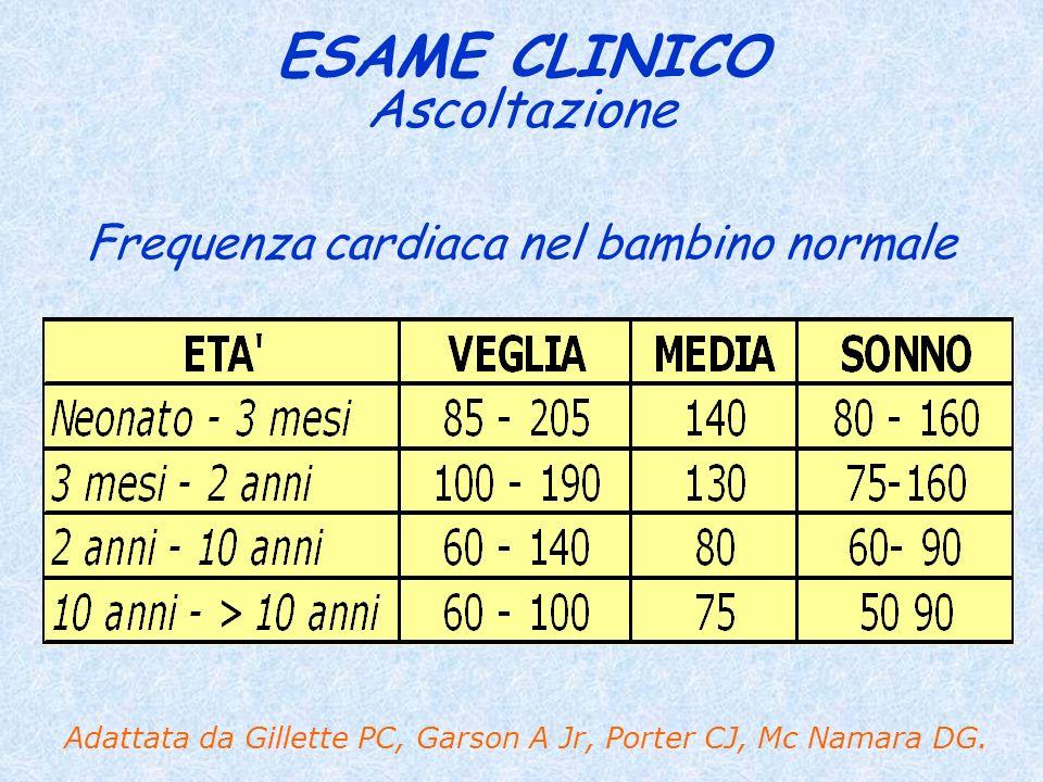 ESAME CLINICO Frequenza cardiaca nel bambino normale Adattata da Gillette PC, Garson A Jr, Porter CJ, Mc Namara DG. Ascoltazione