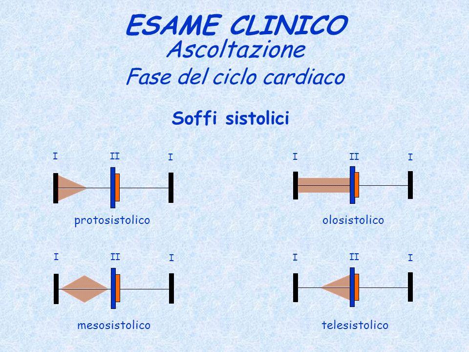 Fase del ciclo cardiaco ESAME CLINICO Ascoltazione Soffi sistolici I I II I I I I mesosistolico olosistolico telesistolico I I II protosistolico