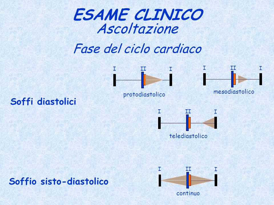 Fase del ciclo cardiaco ESAME CLINICO Ascoltazione Soffi diastolici I I II I I I I protodiastolico mesodiastolico telediastolico Soffio sisto-diastoli