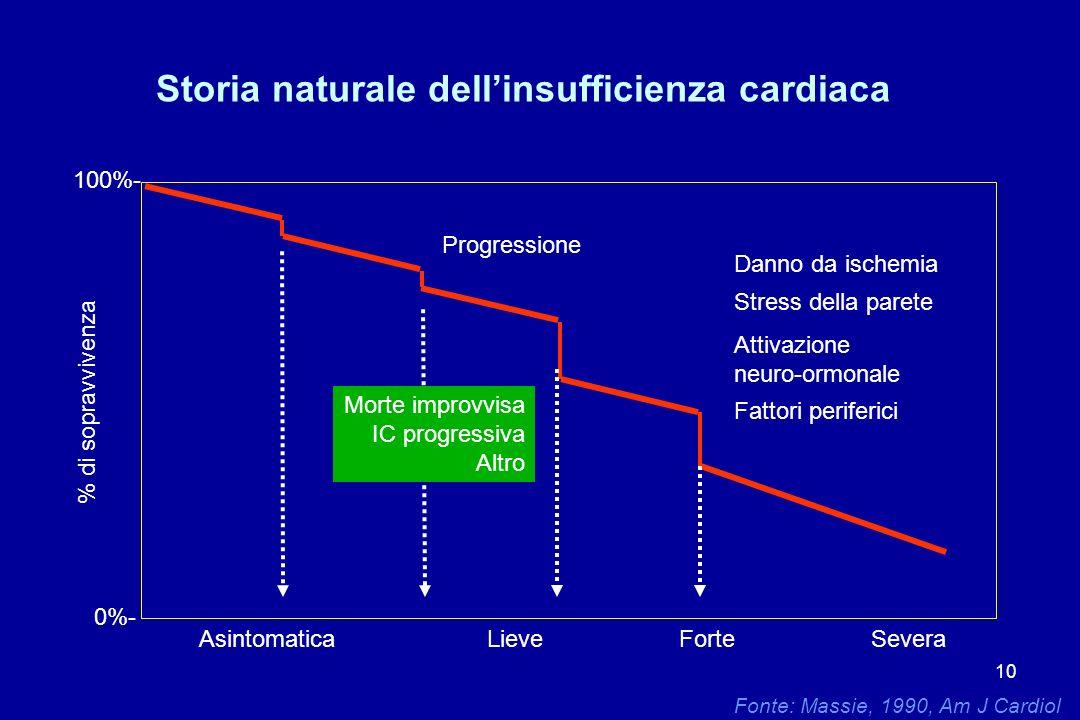 10 Fonte: Massie, 1990, Am J Cardiol 0%- 100%- AsintomaticaLieveForteSevera Progressione Danno da ischemia Stress della parete Attivazione neuro-ormon