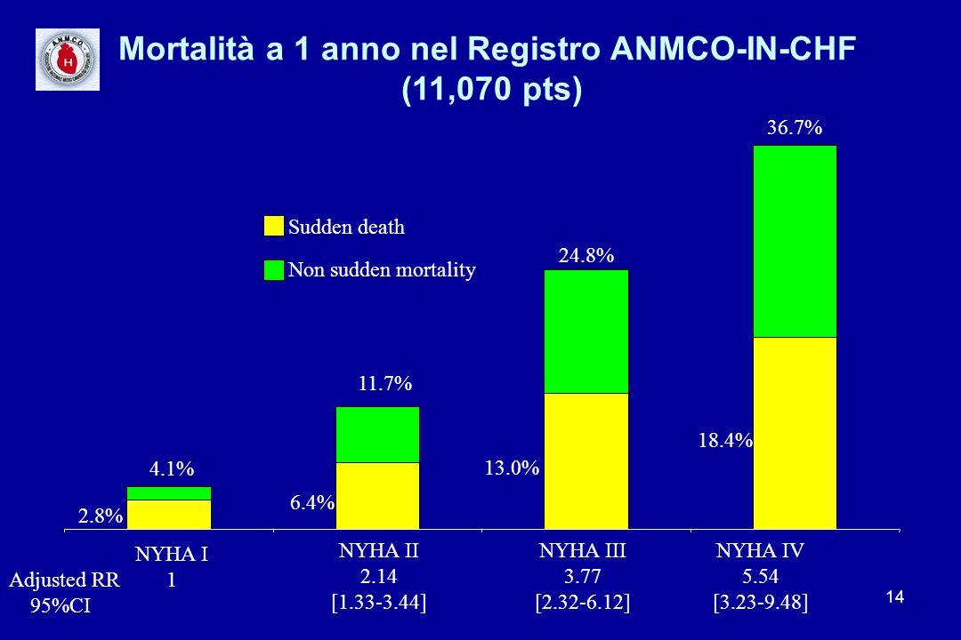 14 Mortalità a 1 anno nel Registro ANMCO-IN-CHF (11,070 pts) NYHA I 1 NYHA II 2.14 [1.33-3.44] NYHA III 3.77 [2.32-6.12] NYHA IV 5.54 [3.23-9.48] 2.8%