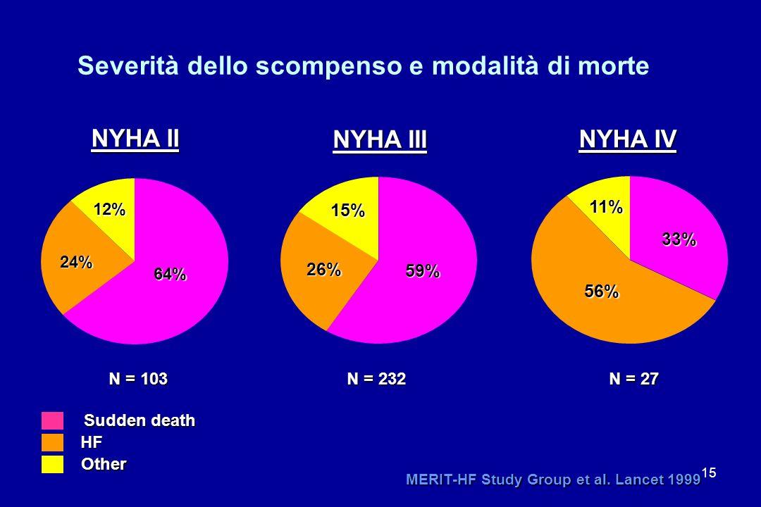 15 Severità dello scompenso e modalità di morte 24% 12% 64% 26% 15% 59% 56% 11% 33% Sudden death Other HF NYHA II NYHA III NYHA IV MERIT-HF Study Grou